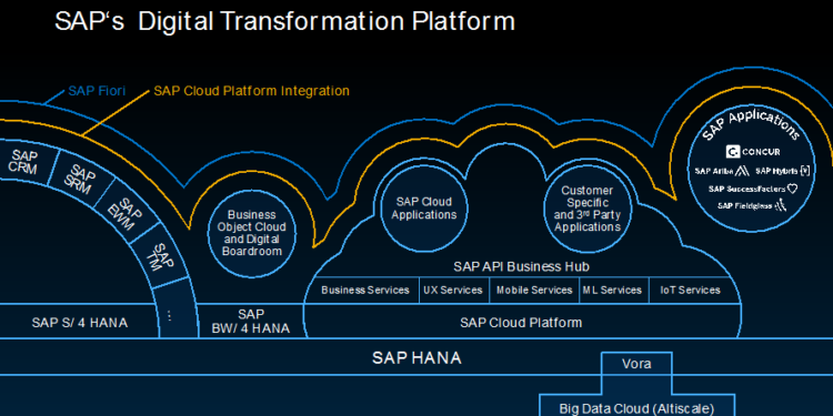 SAP Cloud Platform Blockchain Services