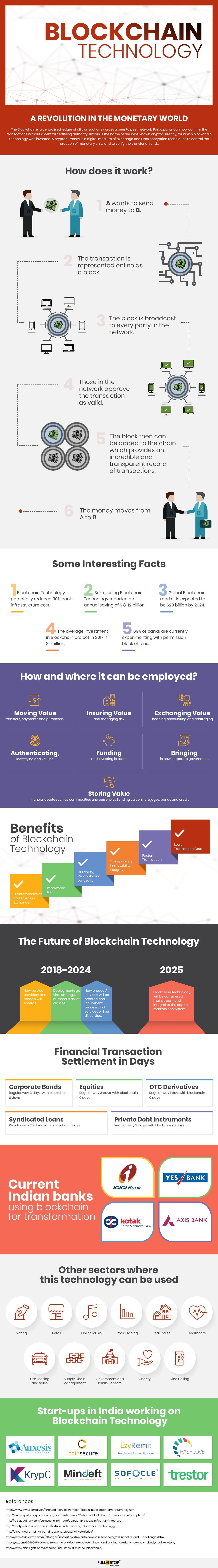 blockchain-technology_Infographic